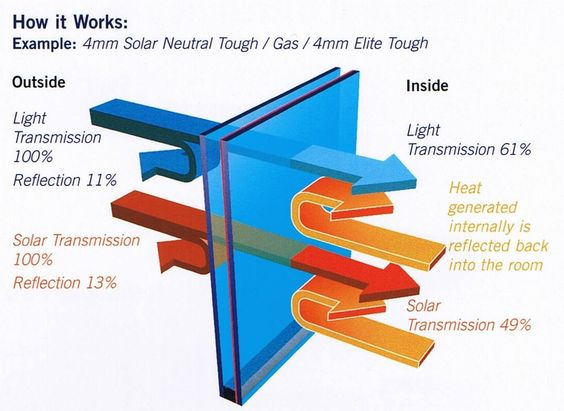 What is low e glass glass mirror toronto for Low energy windows
